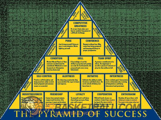 موفقیت از دیدگاه مربی بزرگ John Wooden